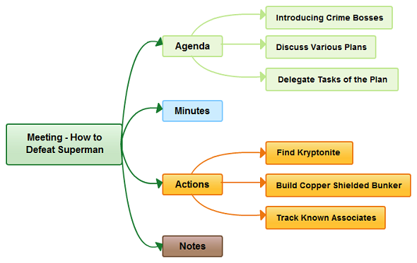 Use mind maps to effectively in meetings to plan, summarize and brainstrom