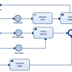 A book lending process drawn using BPMN 2.0