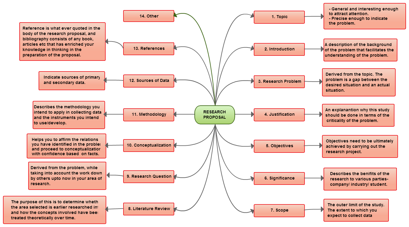 mind map example covering most things included in a research