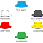 Six thinking hats technique is another good way to encourage creativity