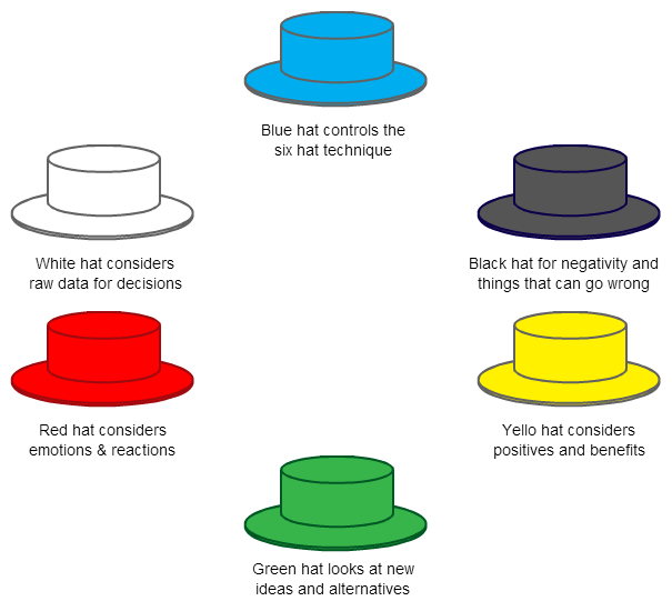 six thinking hats method essay In applying the six thinking hats method, with the incorporation of the revised bloom's taxonomy, an active teaching and learning process was seen in the.