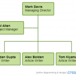org charts are a must have in essential diagrams list if you're working in a company