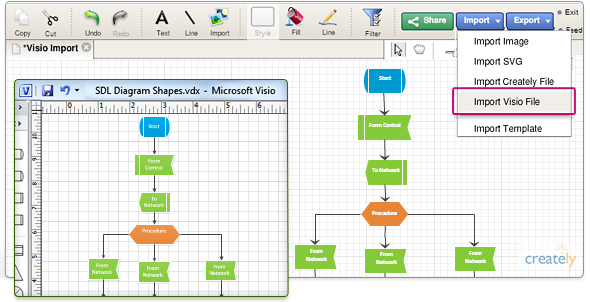 No hassle Visio import by Creately