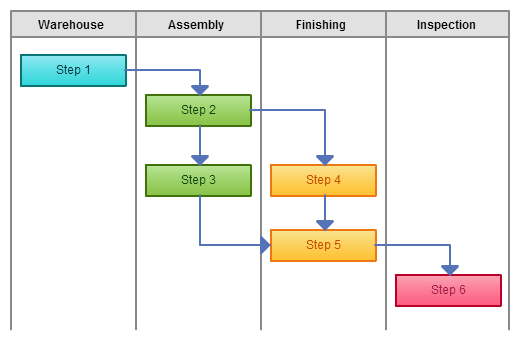 Cross functional flowchart of assembly line ( deployment )