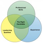 Using Venn diagrams to find the right candidate