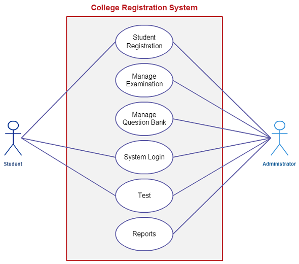 Use case for template for college enrollment system (Click on image to modify online)