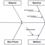 Fishbone diagram template for manufacturing