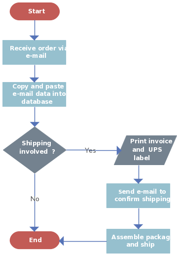 using gantt charts and flowcharts in project planning   creately blogorder processing   shipping flowchart