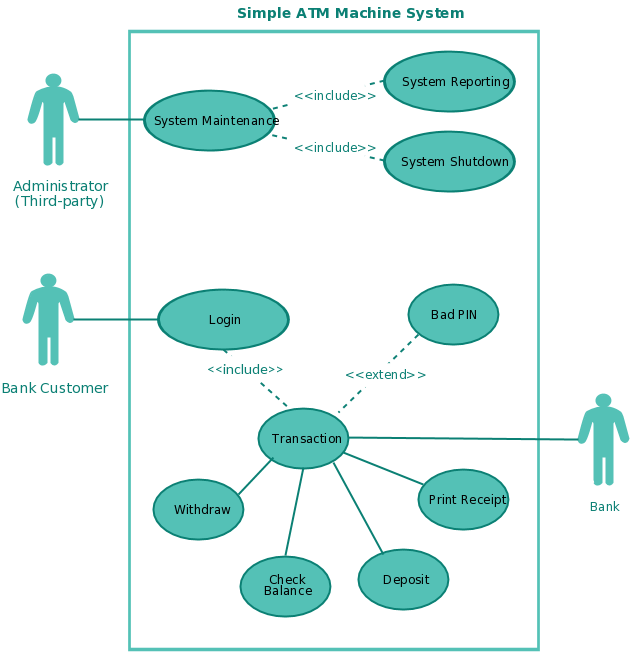 Use Case Diagram Templates for an ATM System