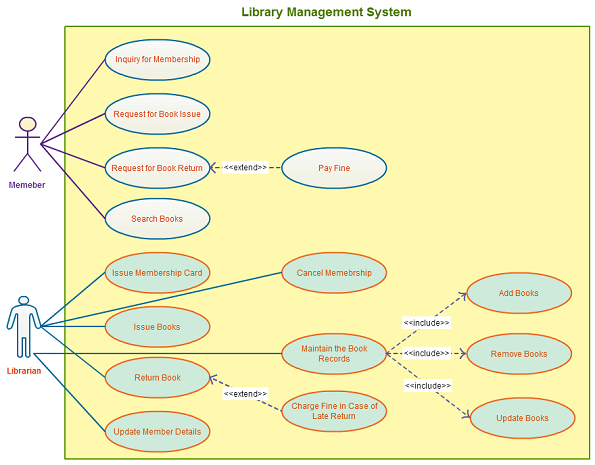 Use case templates to instantly create use case diagrams for Table design of library management system