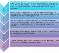 Business Process Modeling Tutorial (BPM Guide Explaining Features)