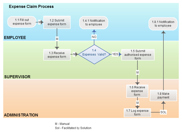 business process modeling techniques with examples   creately blogbpmn diagram   swim lanes