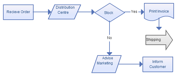 business process modeling techniques with examples   creately blogit    s simplicity makes flowcharts a frequently used modeling technique
