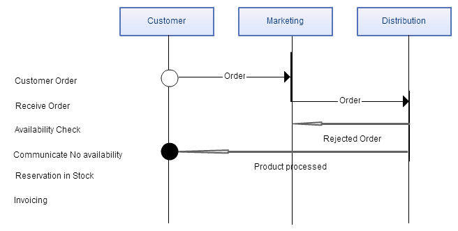 Business process modeling techniques explained with example diagrams role interaction diagram rid ccuart Choice Image