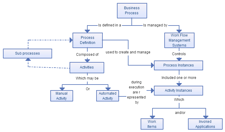 business process modeling techniques with examples   creately bloga diagram showing the workflow technique
