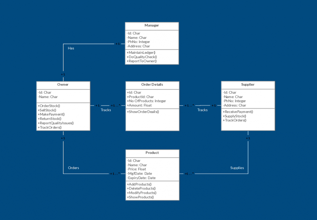 Uml diagram template