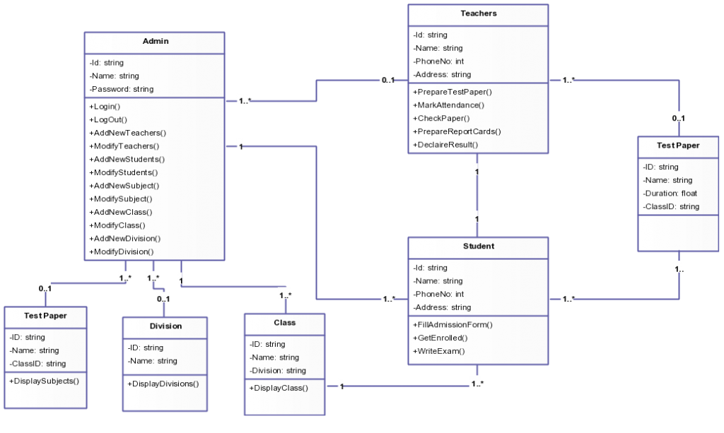 Class Diagram Example Library Management System Wiring Diagrams