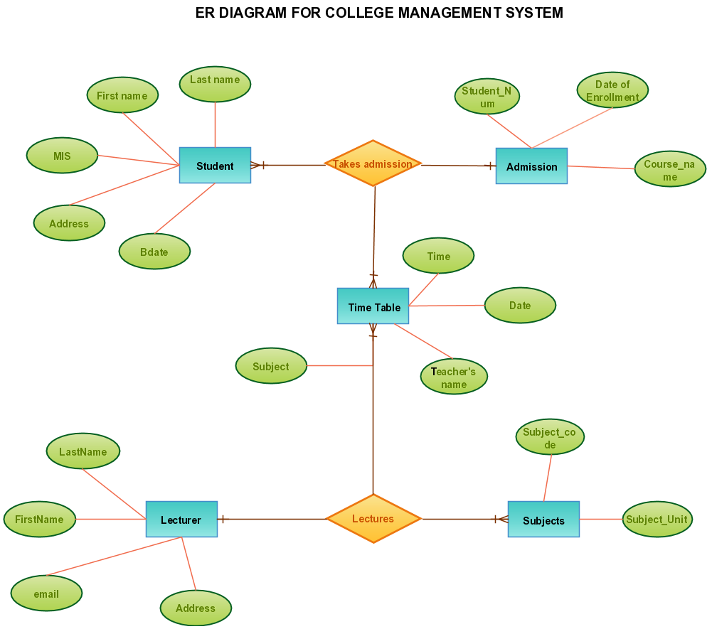 Er diagram templates to get started fastcreately blog for Template for student management system