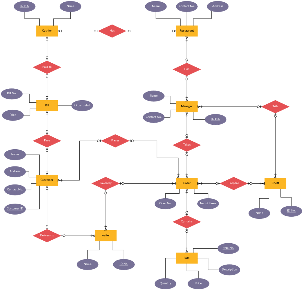 Leave management system er diagram | freeprojectz.