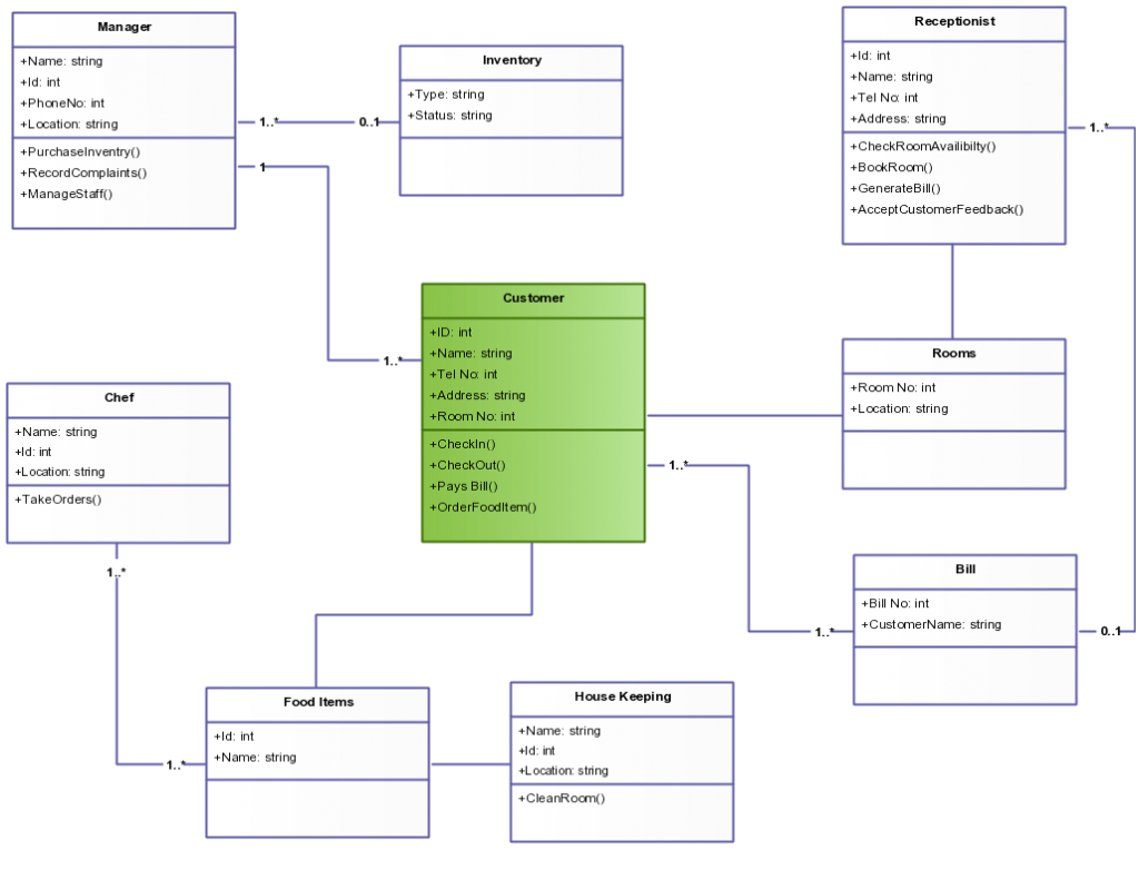 Class diagram for hotel management system in uml comments ccuart Image collections
