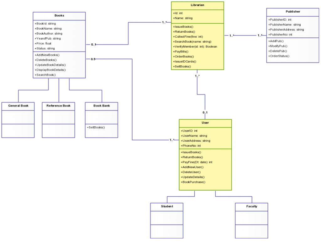 Class Diagram Template for Library Management System