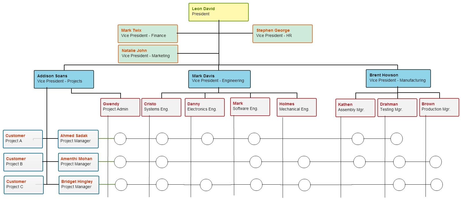 Types Of Organizational Charts For Different