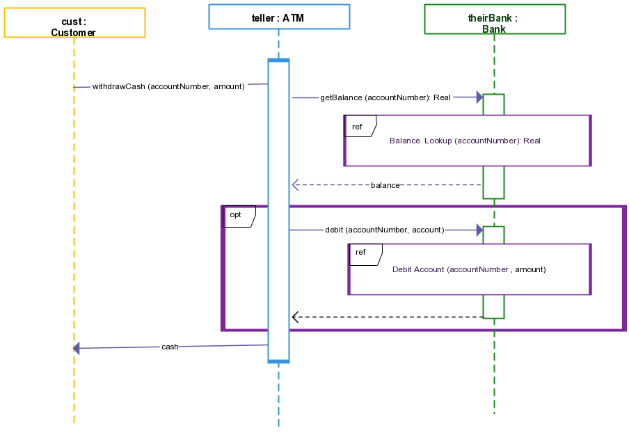 sequence diagram airline reservation system