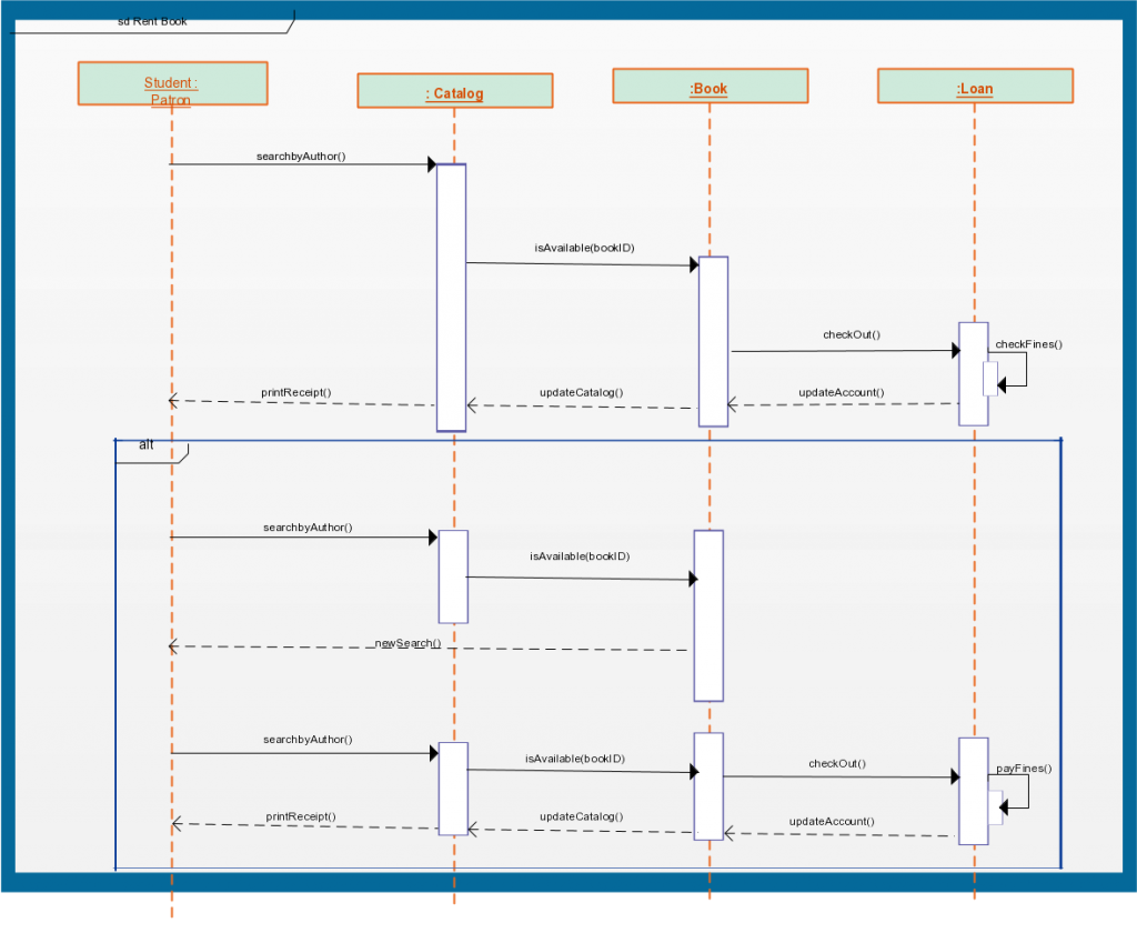 Sequence Diagram Templates to Instantly View Object ...
