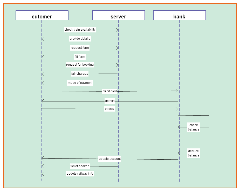 Sequence diagram for online shopping online diagram for sequence shopping diagram sequence railway click on reservation template system for ccuart Image collections