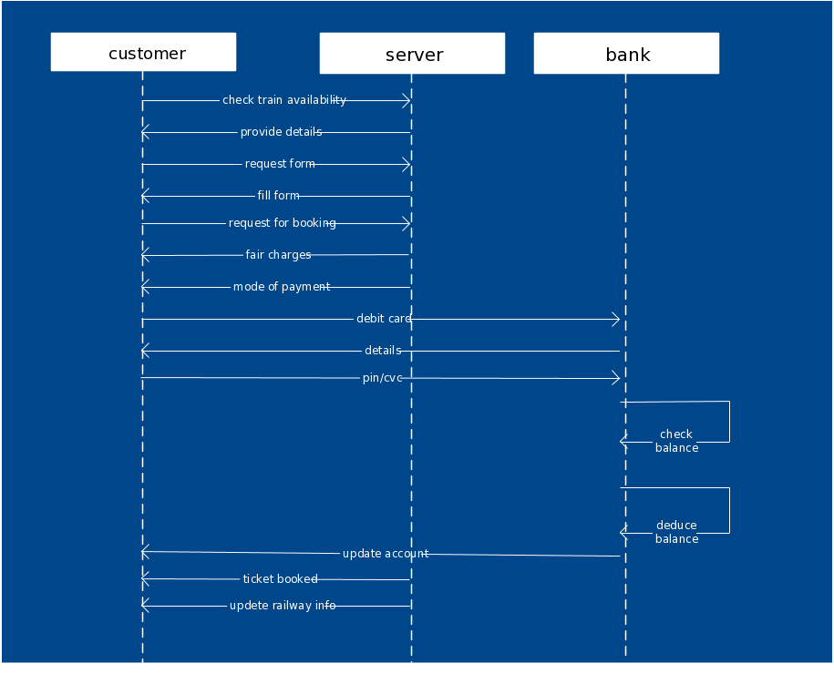 Sequence Diagram Template for a Railway Reservation System