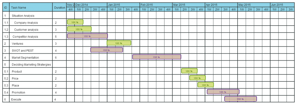 Sample Chart Templates » Marketing Gantt Chart Template - Free ...