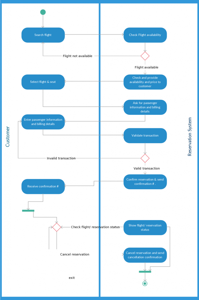Activity diagram templates to create efficient workflows creately blog activity diagram template foran airline reservation system ccuart