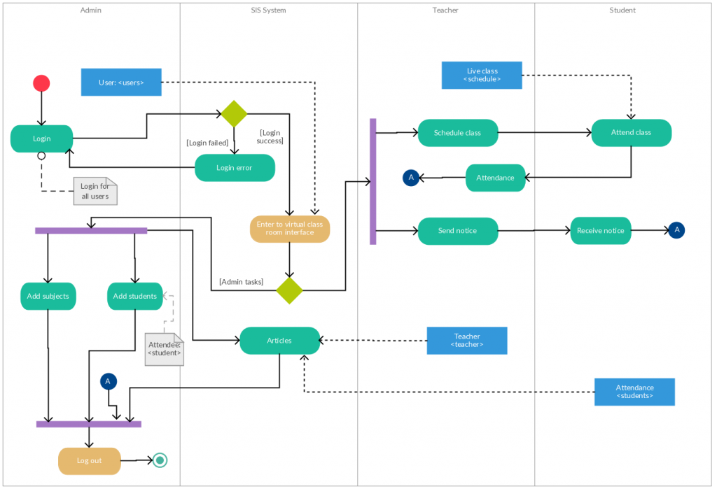 Visio Process Flow Chart Template Visio Flow Diagram 18 Wiring