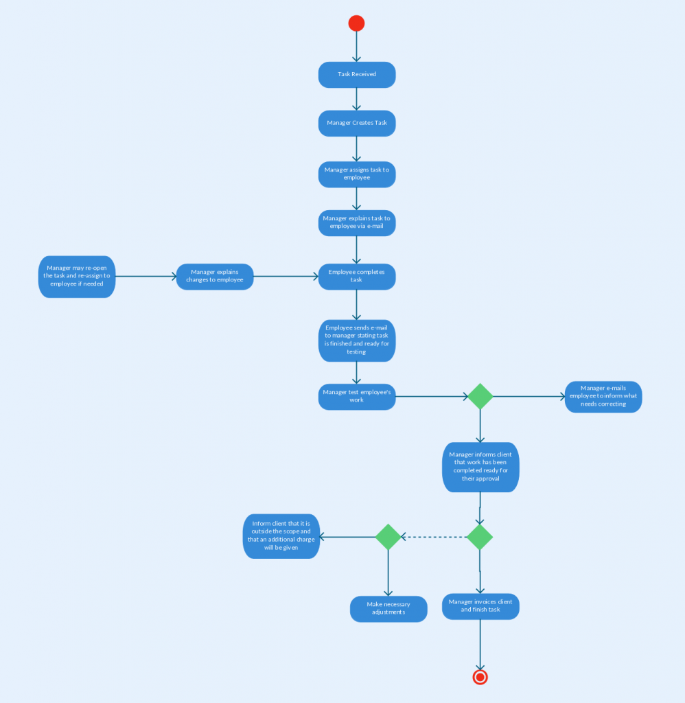 Activity diagram templates to create efficient workflows for Activity network diagram template