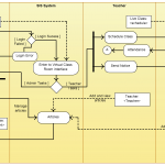 Activity Diagram for College Management (Click on the image to modify online)