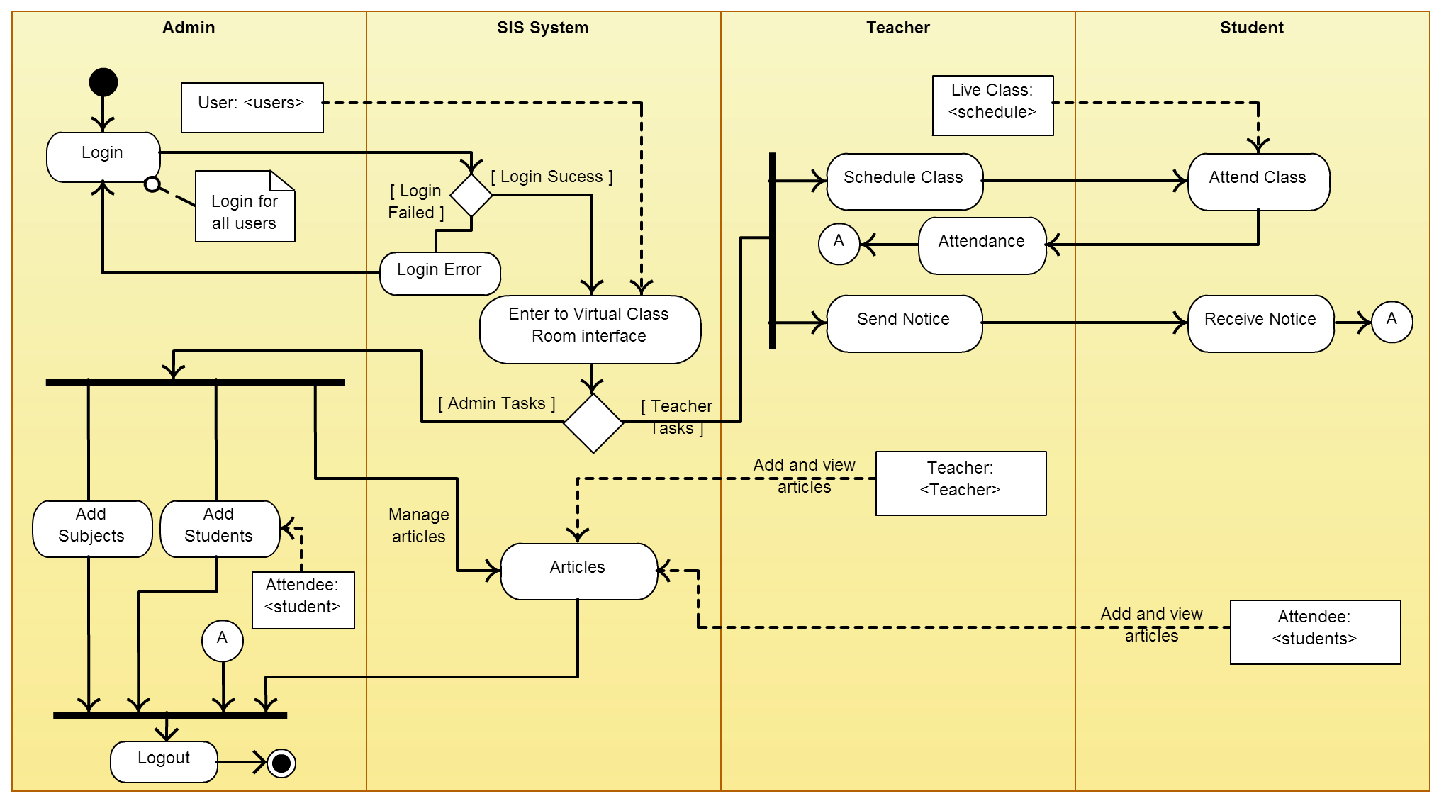 This Activity Diagram Uml Was Made With Creately Diagramming