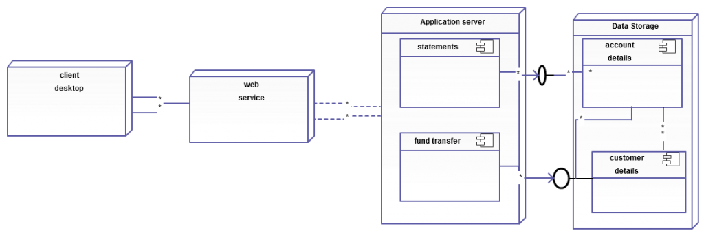 Deployment Diagram for Online Banking Transaction System (Click on the image to modify online)
