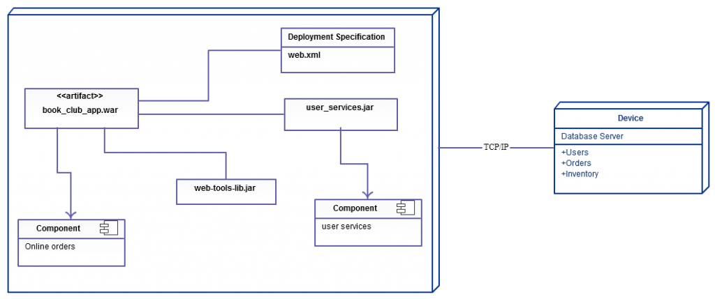 Deployment Diagram for Online Shopping System (Click on the image to modify online)