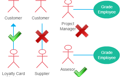 use case diagram guidelines for actor