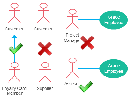 Use Case Diagram Guidelines for Better Use Cases - Creately Blog