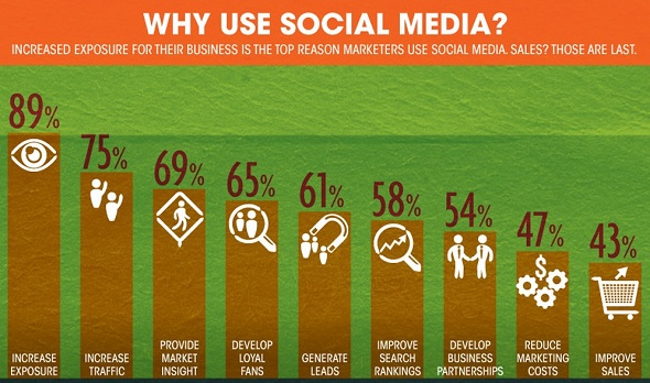 Why you need social media in brand building