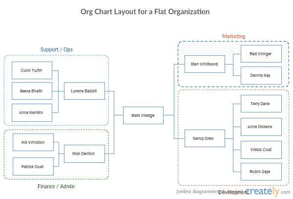 Quickly visualize the structure of your organization