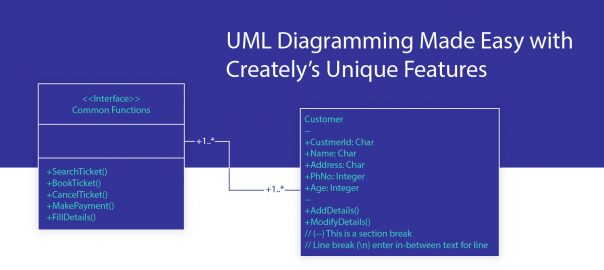 UML diagramming made easy with text to shape objects