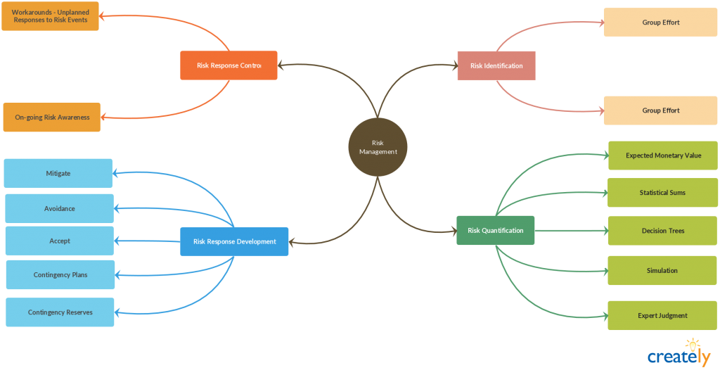 compare/contrast essay mind maps A mind-map is a graphic representation of application to essay writing examples of free software which can be used to create mind-maps are freemind and xmind.