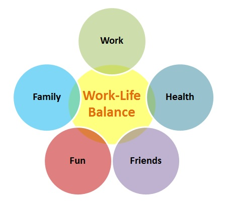 10 Helpful Tips To Achieve Work Life Balance Creately Blog