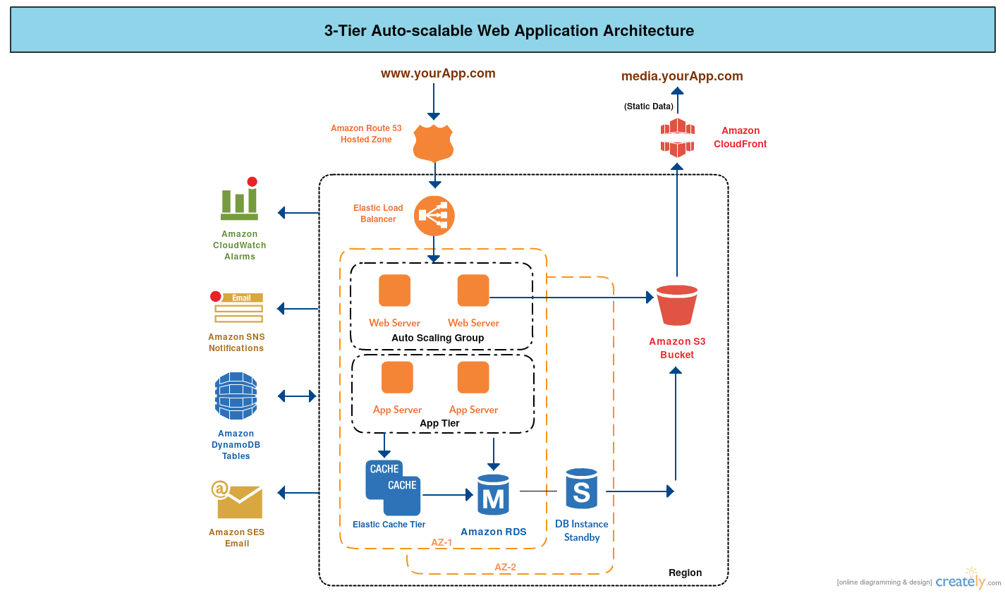 3-Tier Architecture - AWS Example