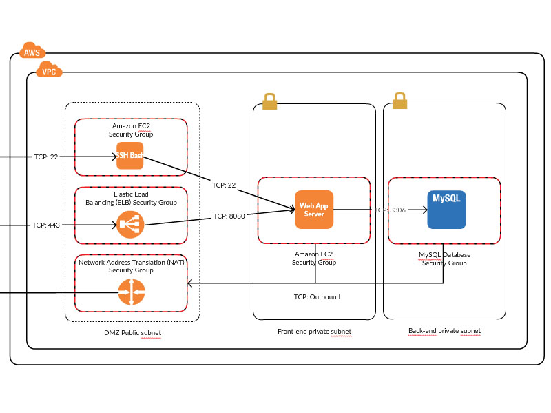 Aws templates examples to quickly design architecture for Magento 2 architecture diagram