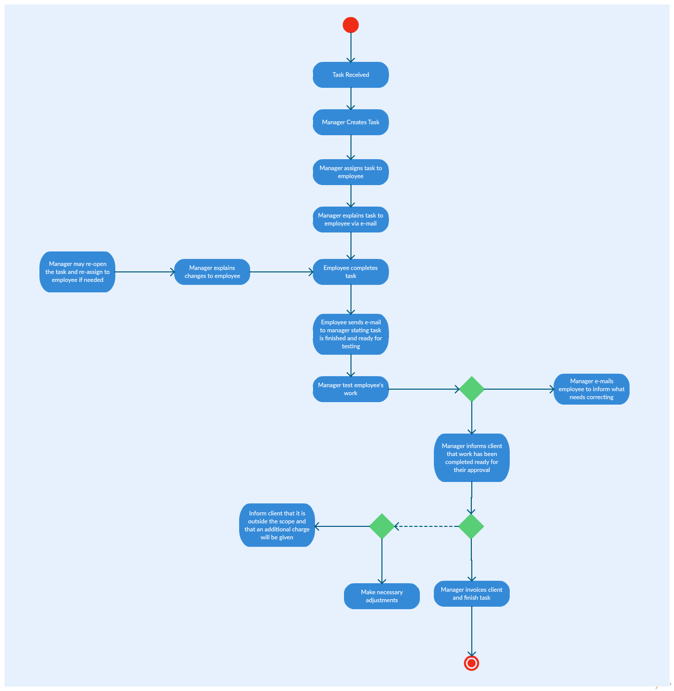 project management diagram Use these flowchart diagrams as a visual aid to help understand the project management methodology the diagrams show parallel and interdependent processes, as well.