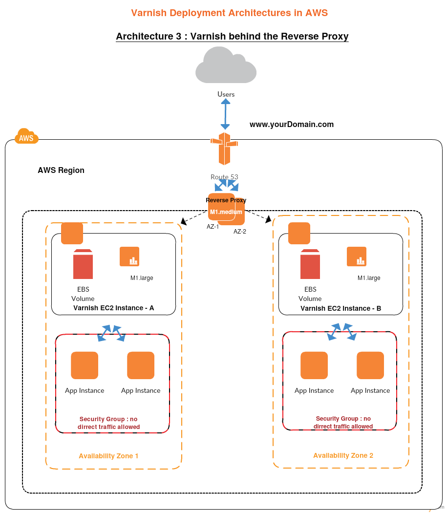 Visio Site Map Examples: AWS Architecture Diagram Examples To Quickly Create AWS