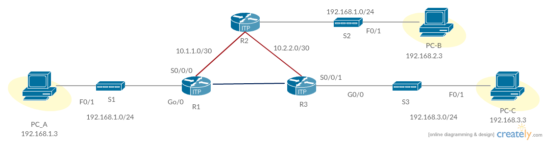 Configuring a Virtual Private Network Cisco Example